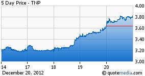 5 Day Price - TNP