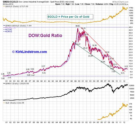 Read Dow:Gold Ratio article