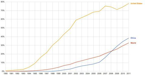 Internet Users as Percentage of Population