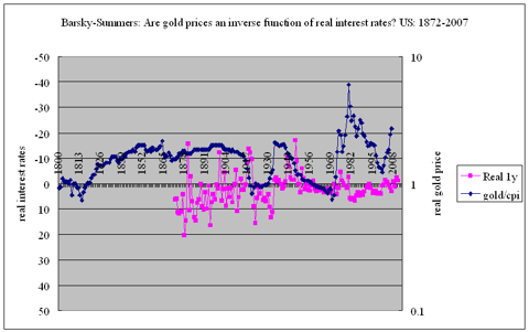 Barsky-Summers theory of real gold prices