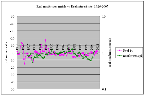 Real nonferrous metals vs real interest rates 1926-2007