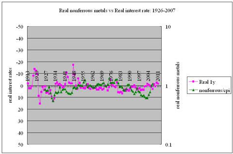 Real nonferrous metals vs real interest rates 1926-2007