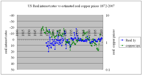 Real copper vs real interest rates 1872-2007