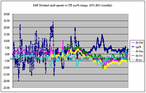 Dividend yield spreads vs rate of inflation 1871-2011