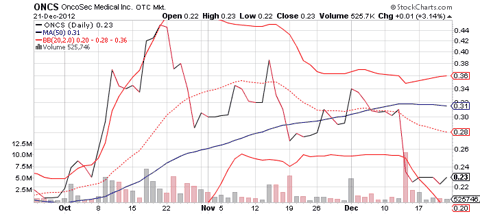 ONCS 3-Month Chart