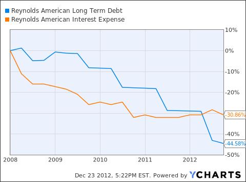 RAI Long Term Debt Chart