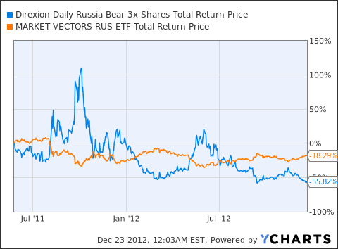 RUSS Total Return Price Chart