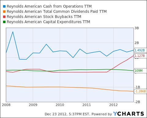 RAI Cash from Operations TTM Chart