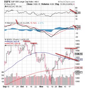 s& p 500, spy, fiscal cliff