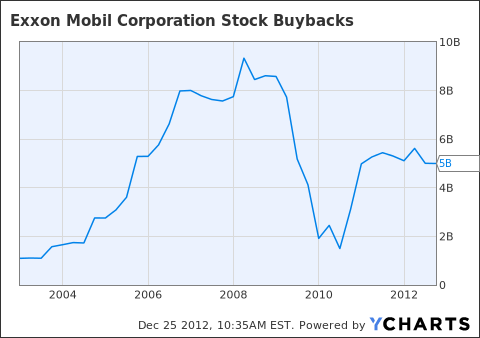 XOM Stock Buybacks Chart