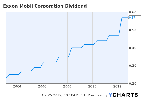 XOM Dividend Chart