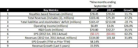 NPSP - Key Metrics