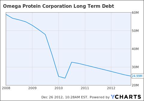 OME Long Term Debt Chart