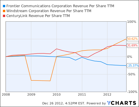 FTR Revenue Per Share TTM Chart