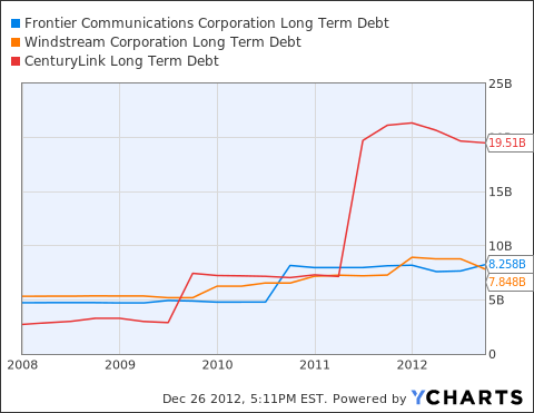 FTR Long Term Debt Chart