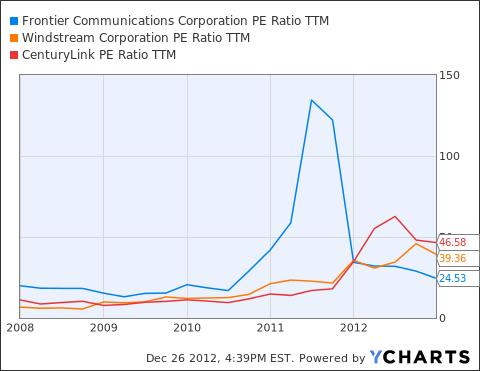 FTR PE Ratio TTM Chart