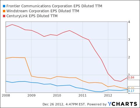 FTR EPS Diluted TTM Chart
