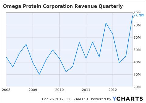 OME Revenue Quarterly Chart