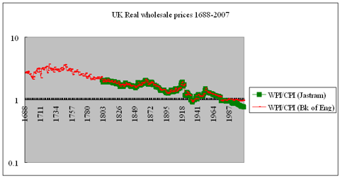 UK Real wholesale prices Glorious Revolution to Gordon Brown