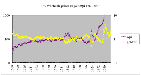 Britain wholesale prices vs gold/wpi ratio 1560-2007
