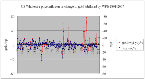 US wholesale inflation vs gold/wpi% 1801-2007