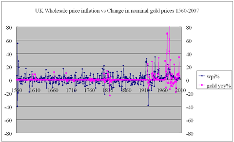 Wholesale inflation vs nominal gold %change 1560-2007