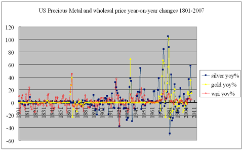 US precious metals and wpi inflation 1801-2007