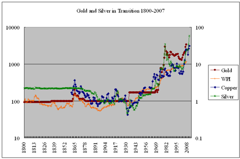 Nominal commodity prices US 1801-2007