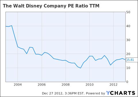 DIS PE Ratio TTM Chart