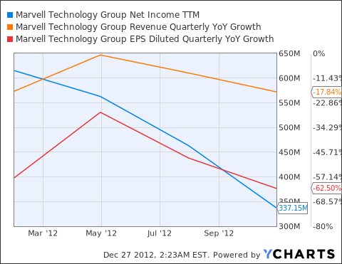 MRVL Net Income TTM Chart