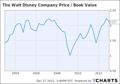 DIS Price / Book Value Chart