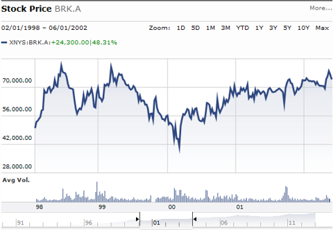 Berkshire-Hathaway Stock Price