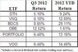 ETF Portfolio: Q3 2012 Results