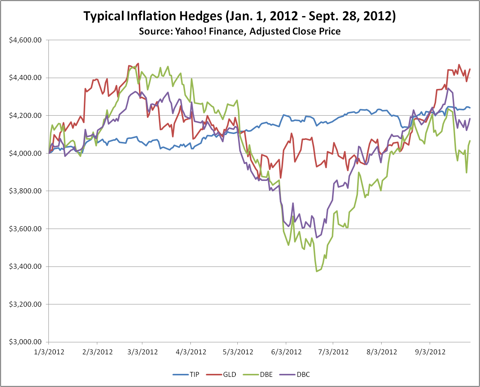 Typical Inflation Hedges (01/01/2012 - 09/28/2012)