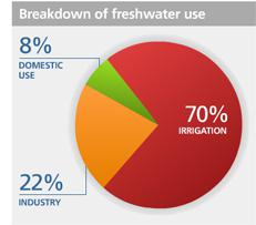 water usage percentages