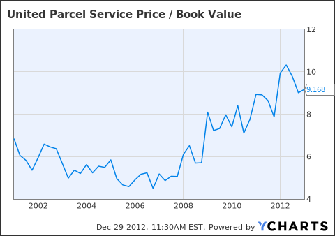 UPS Price / Book Value Chart