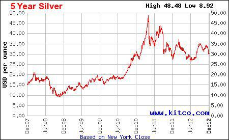 Silver Price Chart 5 years in USD per Troy Oz