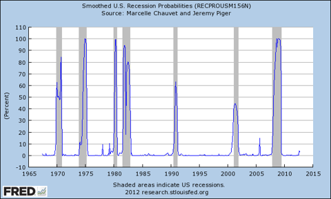 US recession probabilities released 12/3/2012