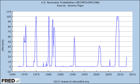 US Recession Probabilities released 10/30/2012