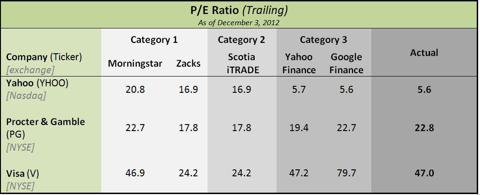 Trailing P/E
