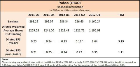 Yahoo Financial Info