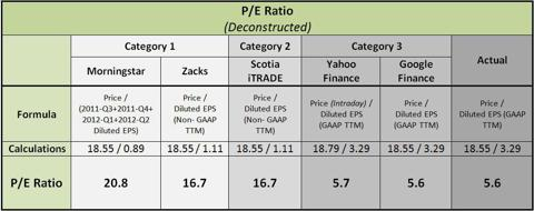 PE Ratio Deconstructed