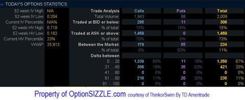 Valassis Communications Total Option Volume Traded For December 3, 2012