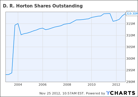 DHI Shares Outstanding Chart