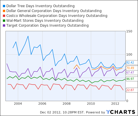 DLTR Days Inventory Outstanding Chart