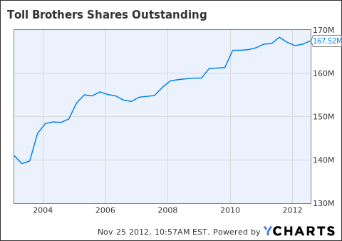 TOL Shares Outstanding Chart