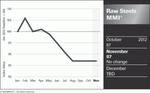 MetalMiner Raw Steels Price Index Nov 2012 chart