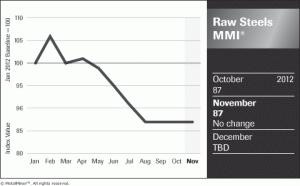 MetalMiner Raw Steels Price Index Nov 2012 chart