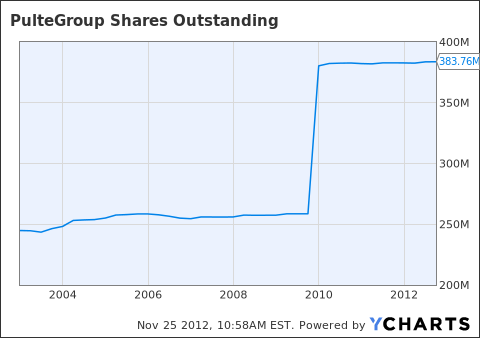 PHM Shares Outstanding Chart