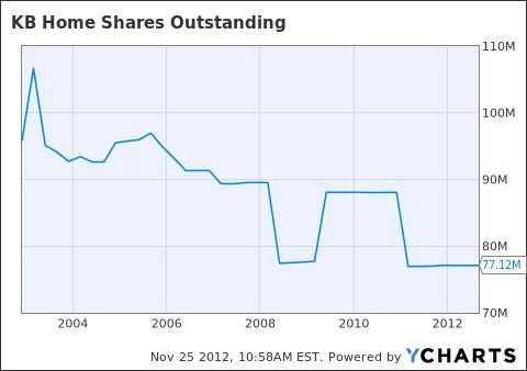 KBH Shares Outstanding Chart